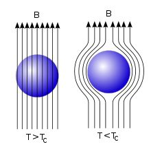 Diagram of the Meissner effect. Magnetic field lines, represented as arrows, are excluded from a superconductor when it is below its critical temperature.