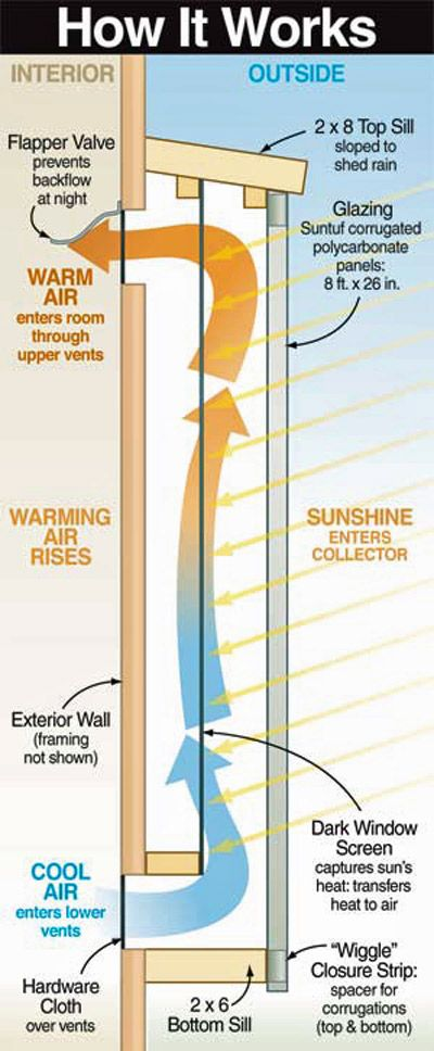 motherearthnewsmag:  Build a Simple Solar Heater This low-cost plan lets you turn any south wall into a source of free heat. [Find out how!]  By Gary Reysa Illustration byLEN CHURCHILL