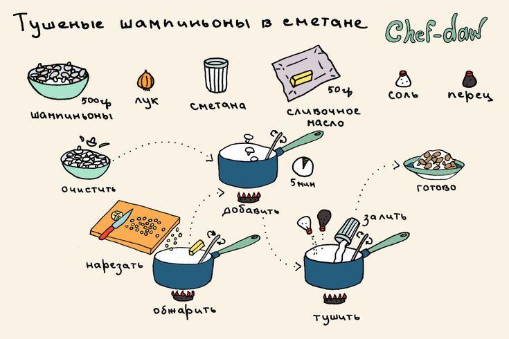 chef_daw_tushenie_shampinioni_v_smetane