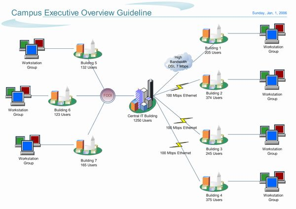 wide area network | WAN Wide Area Network | ELN I T Service Group Philippines