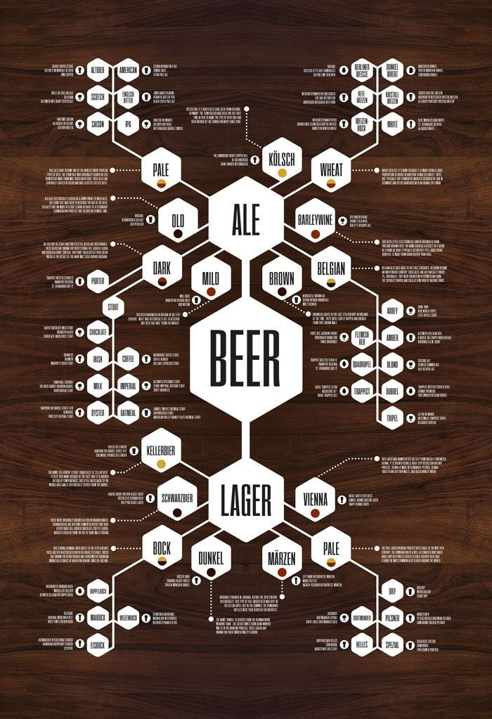 A diagram for what beers are which