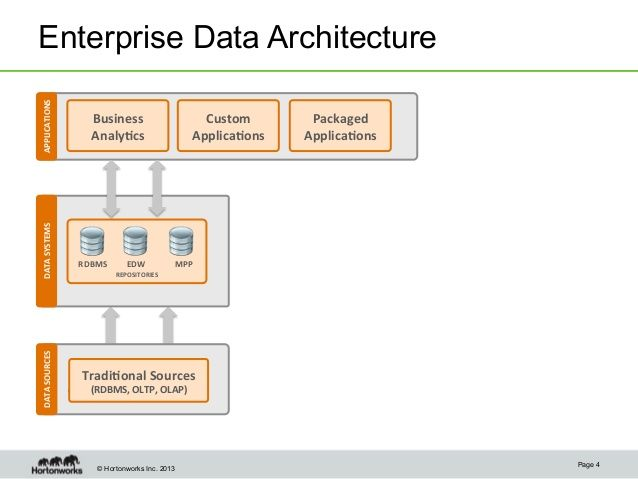 Modern Data Architecture For A Data Lake With Informatica And Hortonw Data Architecture Architecture Data