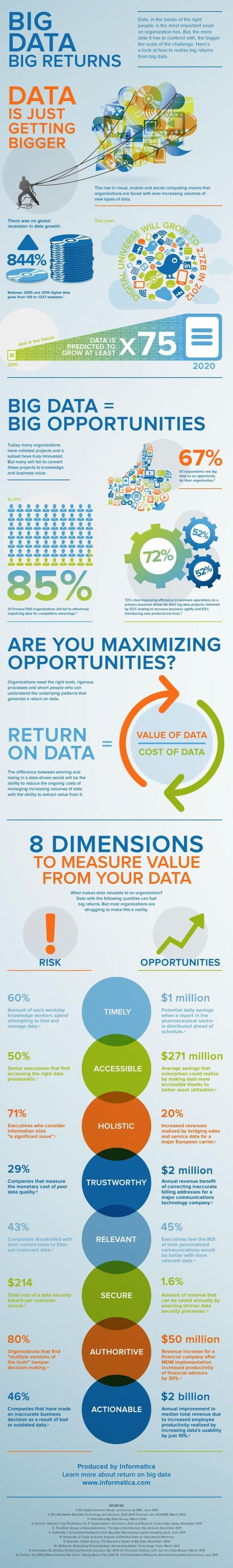 What is Big Data? What Are the Benefits of Big Data? – Marketing Technology