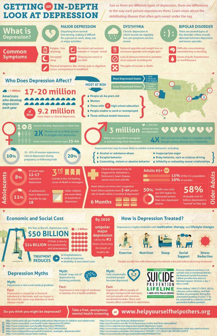 25+ best ideas about Mental health statistics on Pinterest ...