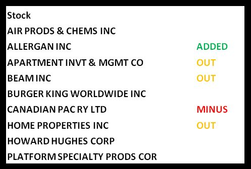 Here we show what William Ackman with Pershing Square bought and sold during Q2 2014 according to SEC.