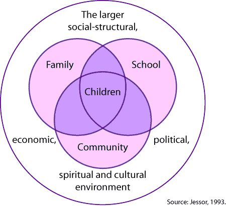 health factors impede child development The social and emotional health of young children birth to research findings about the importance of social emotional health factors that influence children's factors that influence children's social and emotional development many factors may affect the way children express.