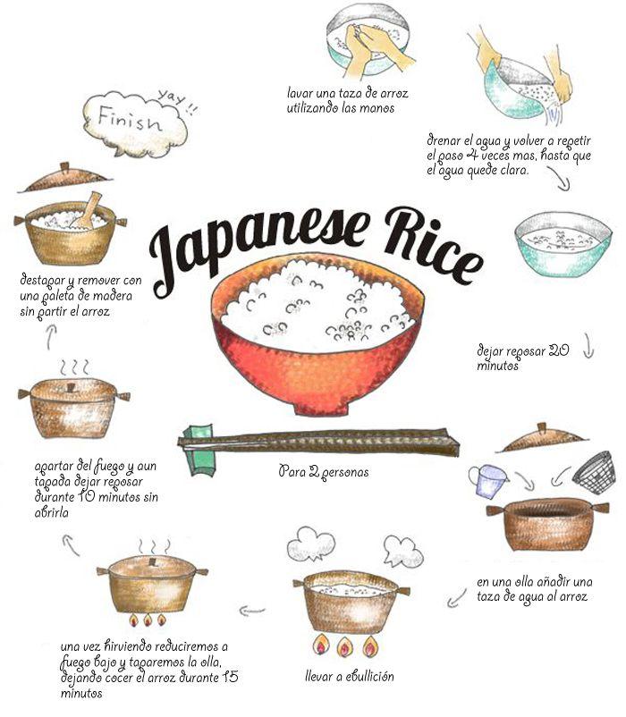 El arroz japonés ha de lavarse exhaustivamente antes de cocerlo, esto ha  cambiando en los últimamente con la aparición del musenmai, arroz ya  lavado, pero es difícil encontrar este tipo de arroz fuera de Japón, así  que explicare como se ha de lavar el arroz para posteriormente cocerlo.  La f