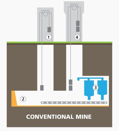 Saskatchewan Potash Mine - Mining Methods - The Benifits of Solution Mining.