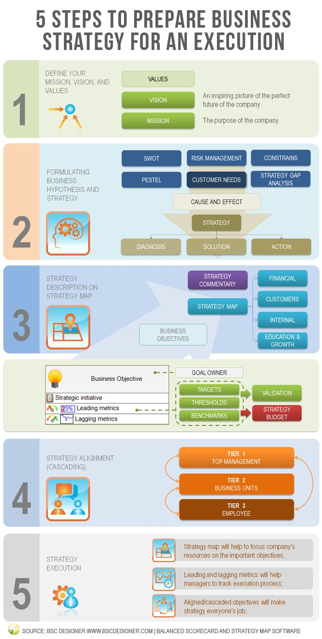 Info Graphic: From Strategy Definition to Execution. 5 must-follow steps to prepare business strategy for an execution.