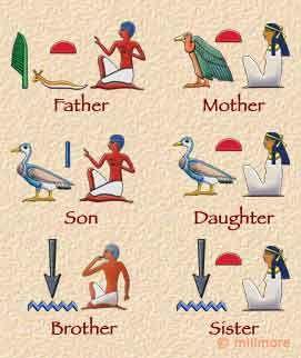 Jeroglíficos que muestra las palabras para el padre, madre, hijo, hija, hermano y hermana.
