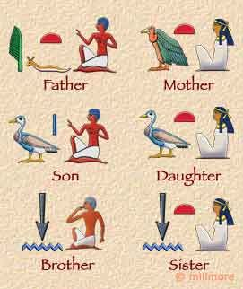 Hieroglyphs showing the words for Father, Mother, Son, Daughter, Brother and Sister. UK site