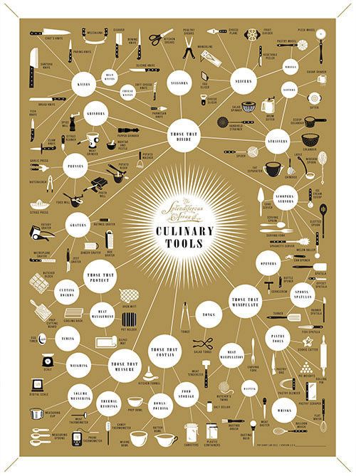 Pop Chart Lab --> Design + Data = Delight --> The Splendiferous Array of Culinary Tools