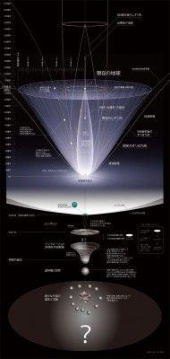 宇宙の歴史(宇宙図) 2010年