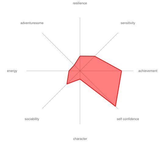 what extent is personality innate Could your personality derail your career  when considering what it takes to  succeed at work, we often focus on innate strengths: high intelligence,  and  interpersonal skills (reflected in poor performance ratings and 360-degree  reviews.