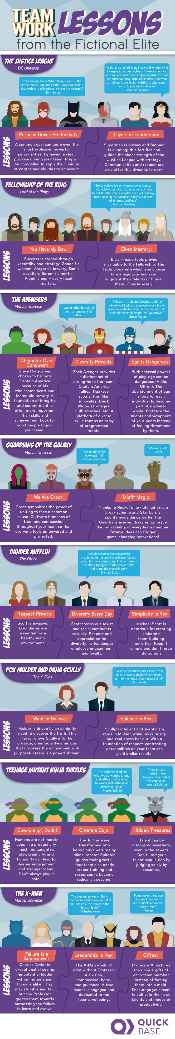 Fictional teams and their wisdoms #infographic http://bit.ly/2mvUxoF