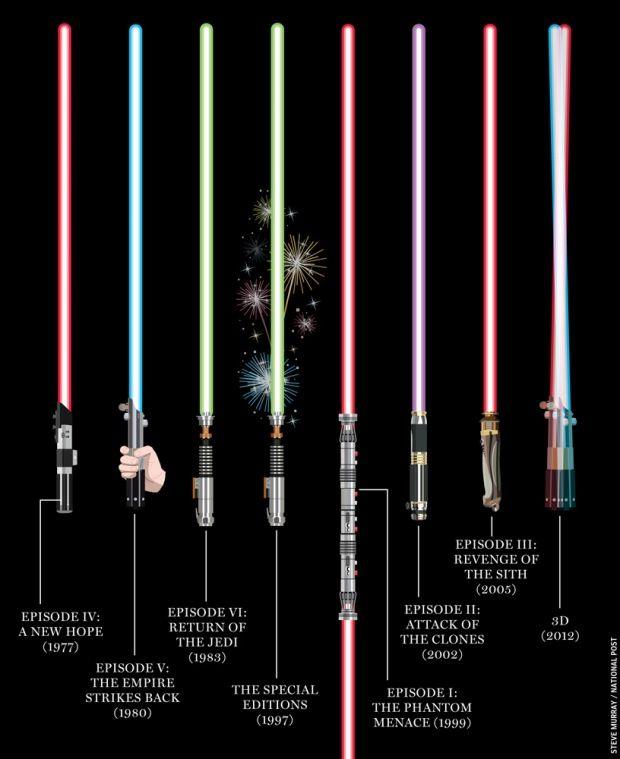 Star Wars Lightsabers 29 best Star Wars Ligh...