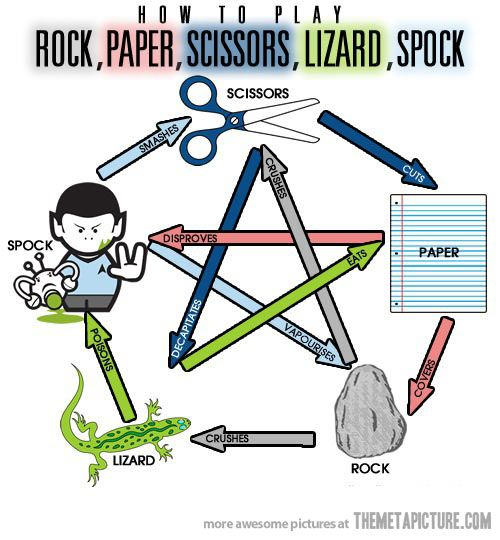 How to Play Rock, Paper, Scissors, Lizzard, Spock…