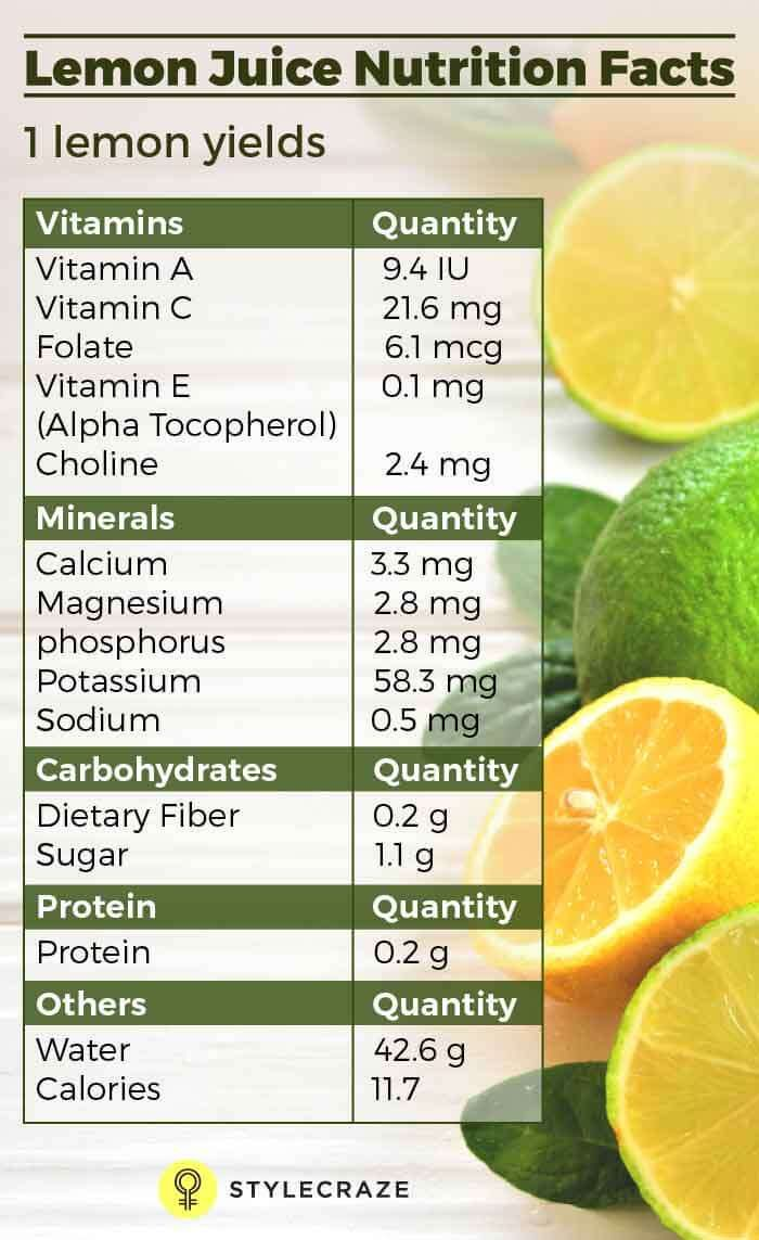 How to use water with lemon for weight loss ehow - Does Drinking Lemon Juice Help You Lose Weight