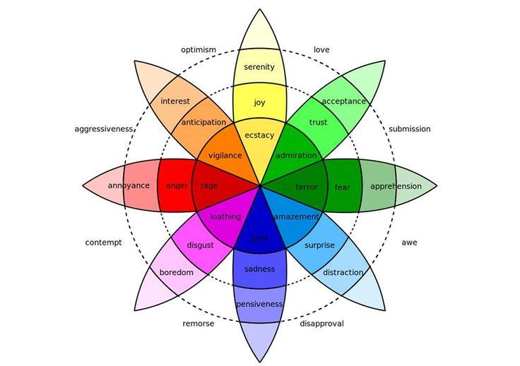 Plutchik wheel of emotions | Color psychology, List of ...