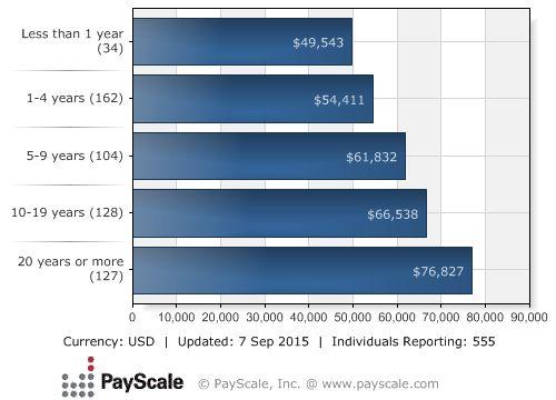 the 25+ best nurse anesthetist salary ideas on pinterest, Sphenoid