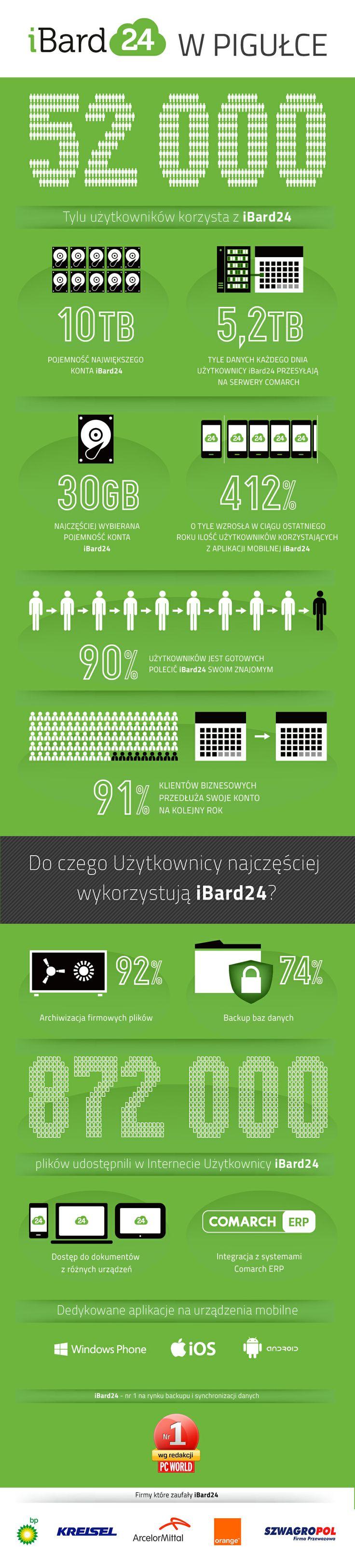 Poznaj iBard24 i zadbaj o bezpieczeństwo swoich danych