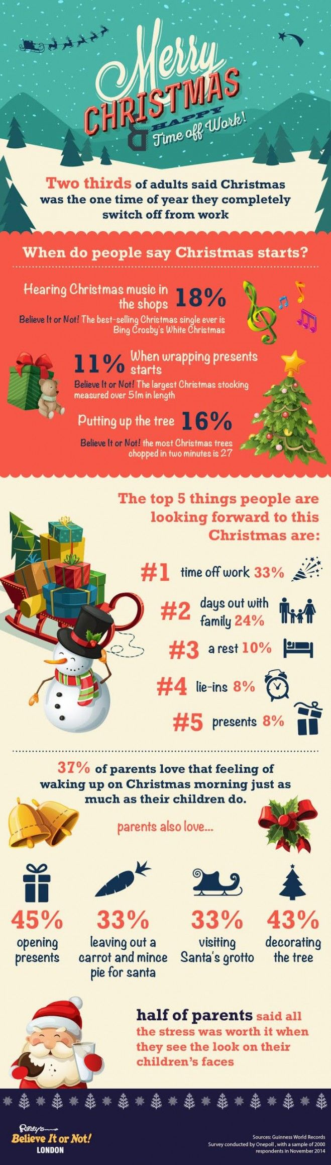 Infographic we designed for Ripley's Believe It or Not about Christmas and work habits during the festive period. Research/stats by Onepoll. #design #infographics #infographic