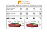 AVEDISCO contrasta la crisi con un fatturato di oltre  418 milioni nei primi nove mesi del 2015