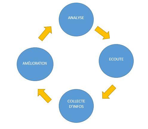Shéma du marketing AGILE (voir article)