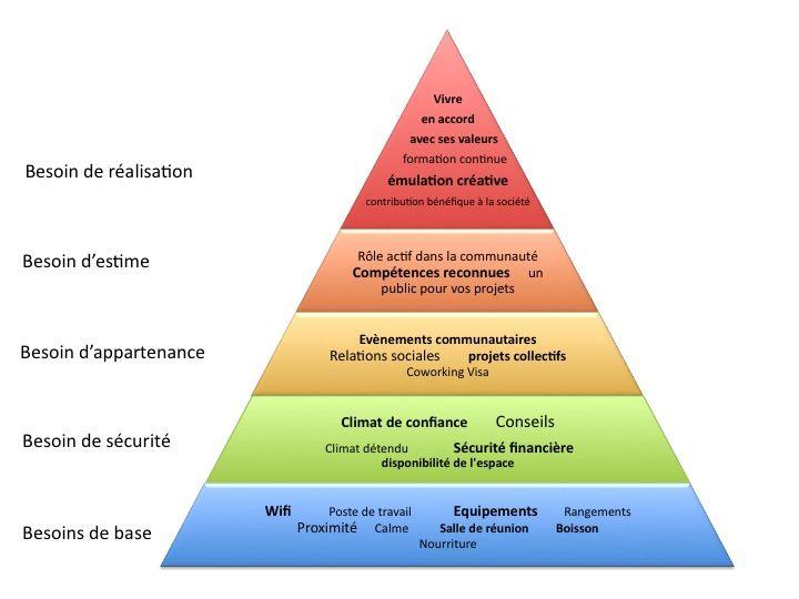 La Pyramide de Maslow du coworking - Mutinerie, libres ensemble - espace de coworking à Paris