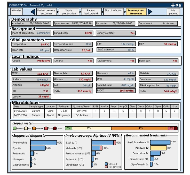 Example of clinical decision support as an integrated part of antimicrobial stewardship. Read more here: www.treatsystems.com