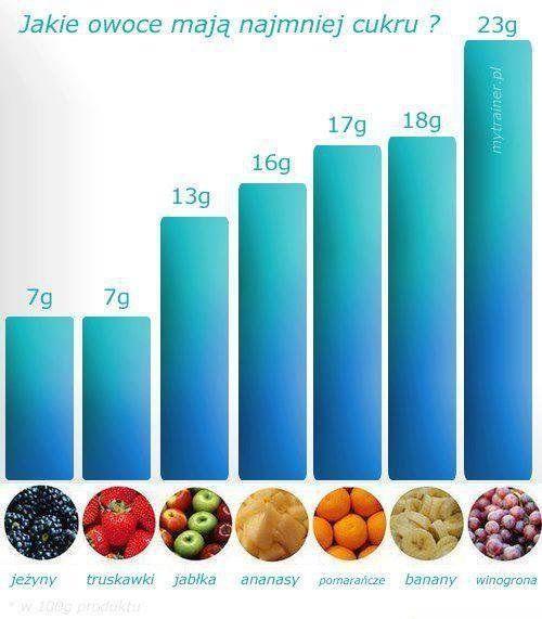 Jakie+owoce+mają+najmniej+cukru?+Zobacz!!!