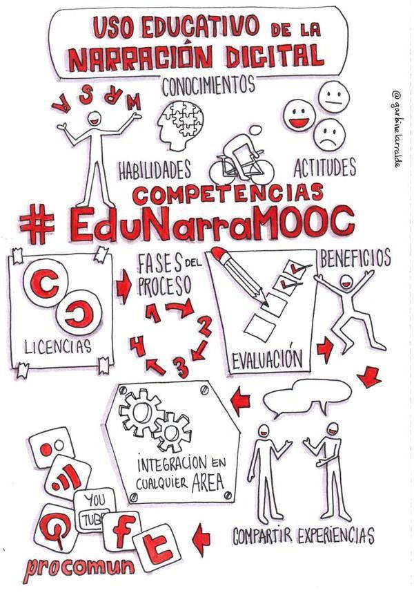 #EduNarraMooc (previos)