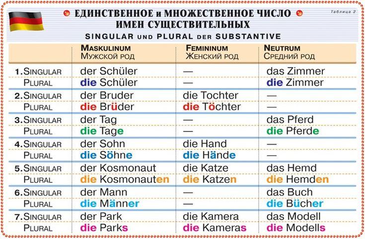Грамматика немецкого языка в таблицах - единственное и множественное число