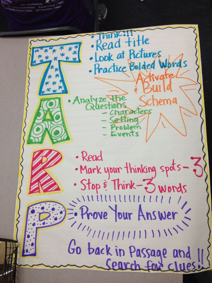 Reading strategies anchor chart