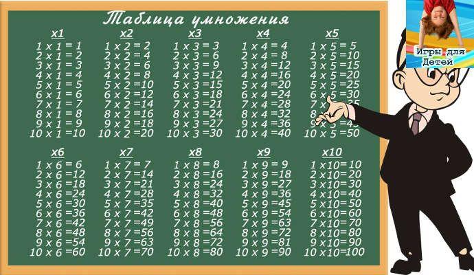 Как выучить таблицу умножения?