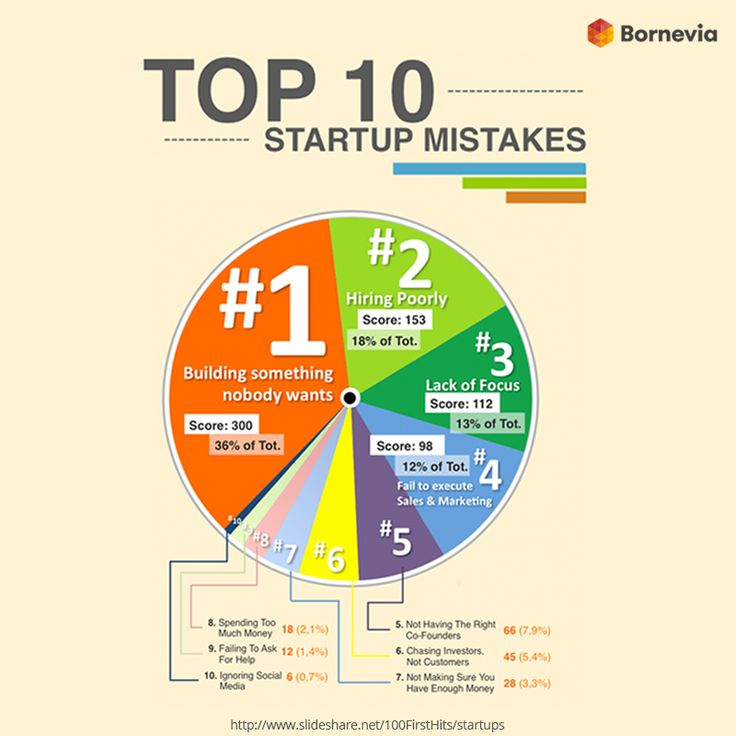 Avoid these top 10 startup mistakes! #top10 #startup #startsup #mistake #entrepreneur