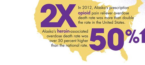 Infographic. In 2012, Alaska's prescription opioid pain reliever overdose death rate was more than double the rate in the United