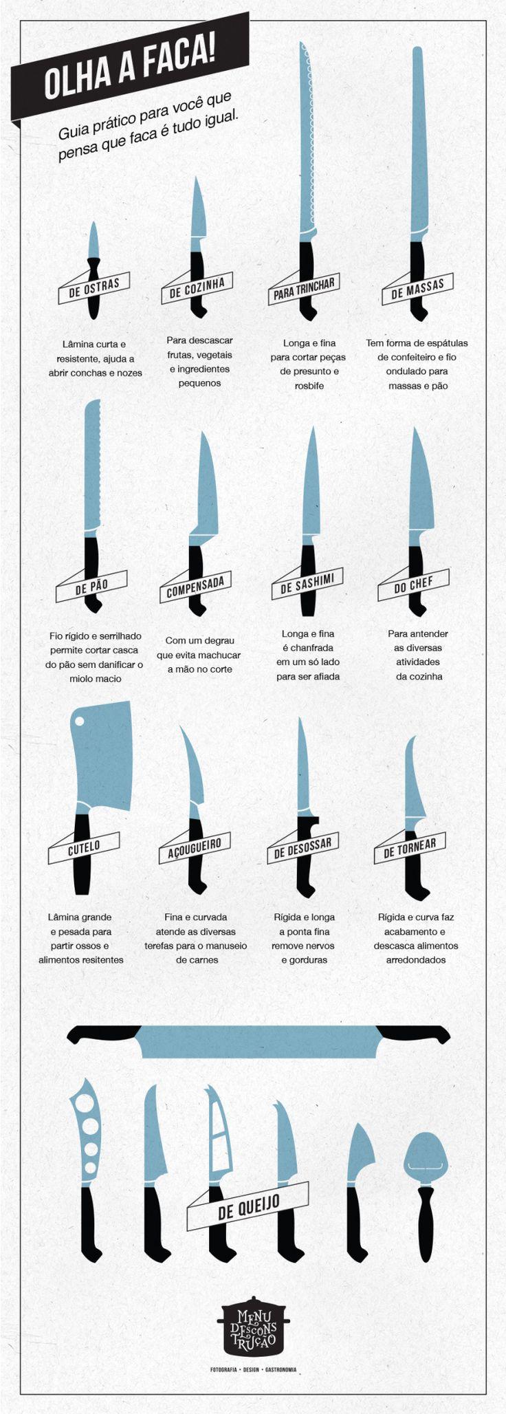 Tipos de faca