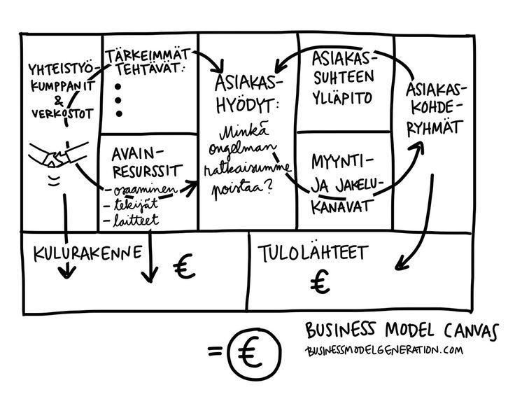 Business Model Canvas pohja. Kuvitus a'la Linda Saukko-Rauta Twitter: @Linda Saukko-Rauta