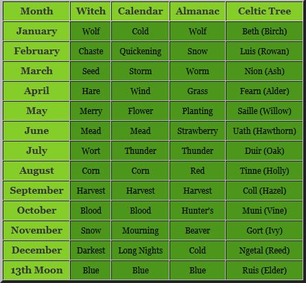 Moon Names by Month | The Moon names of our tradition are based on each of the sources ...