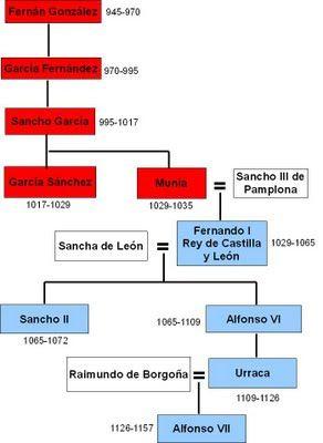 Del condado de Castilla al reino de Castilla: los conde de Castilla pertenecieron a la dinastía de Lara, siendo el condado una parte del reino de León. Desde el año 960 es independiente. Los reyes, descienden de Sancho III de Pamplona, y pertenecen a la dinastía Jimena.