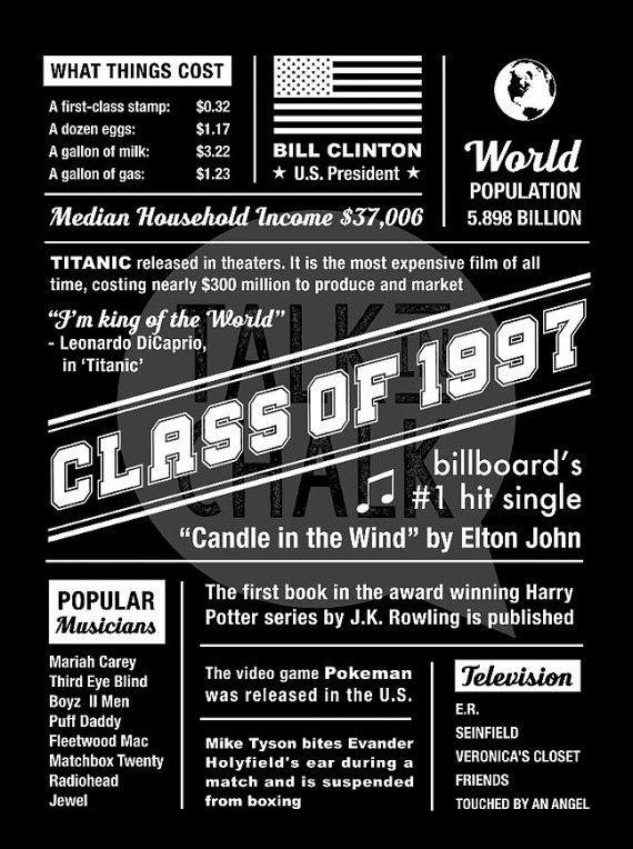 Class of 1997 DIGITAL Poster High School Reunion by TalkInChalk