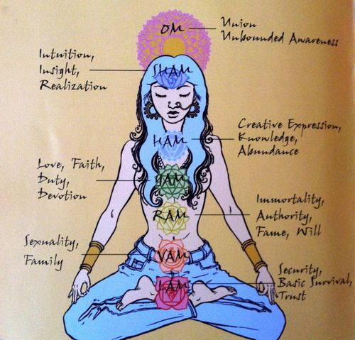 Good review (and super cool graphic) for #yoga teachers - Chakras 101 via @YOGANONYMOUS