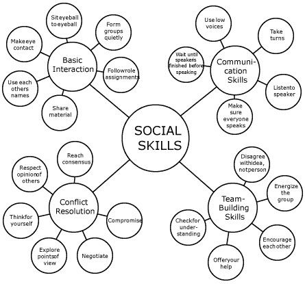 Here is a Social Skills Mind Map of which communication based social skills are SO important to teach our children......social etiquette and tolerance are 2 sides of the same coin!  Penina Rybak MA/CCC-SLP, CEO Socially Speaking LLC, educational and entertaining special education seminars. www.SociallySpeakingLLC.com