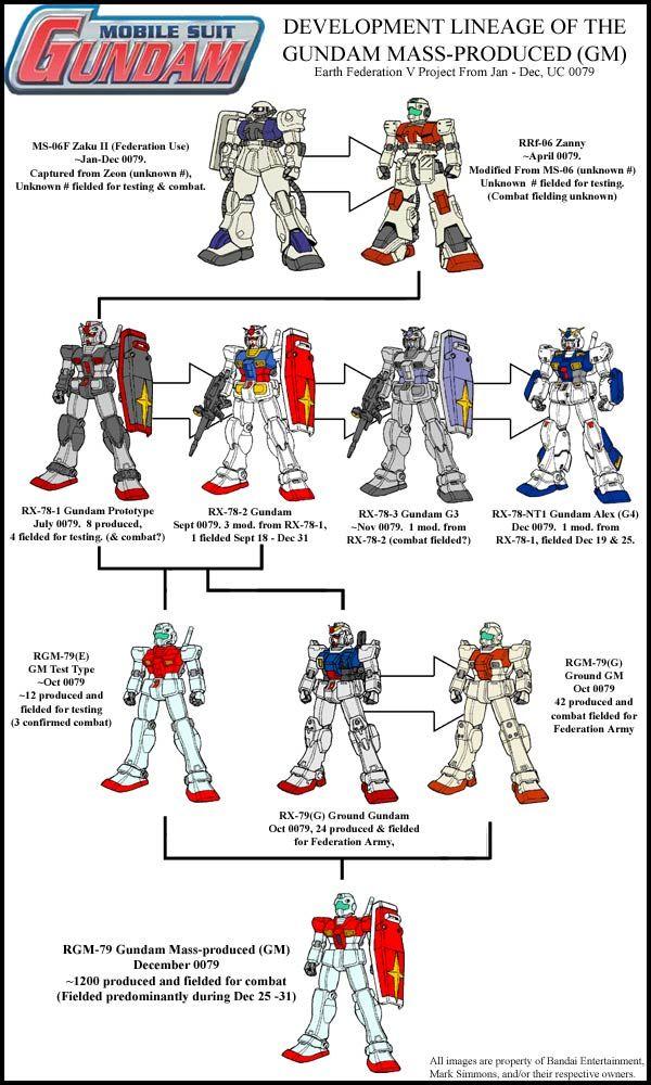 Gundam Development Lineage Mass Produced - UC-0079