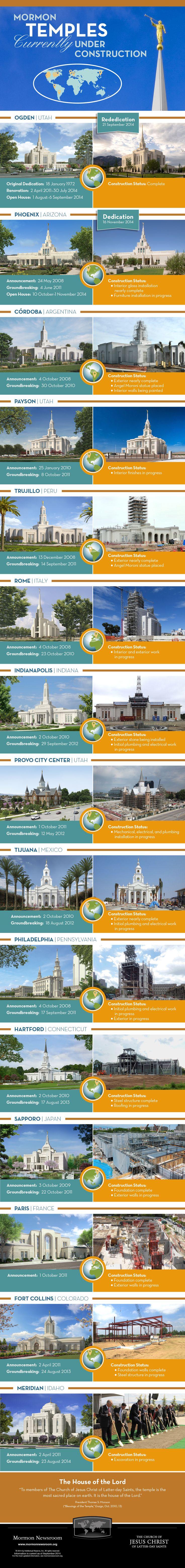 15 Temples Under Construction {Image via Mormon News Room}