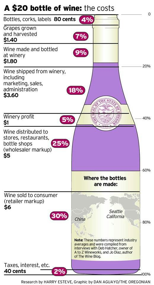 I love the Wine Shop at Home direct sales model, cuts out some of the costs! Www.winetastingsfun.com
