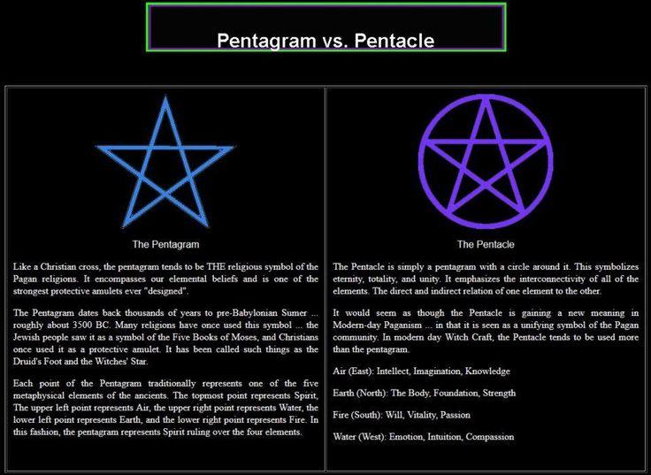 Pentagram and Pentacle