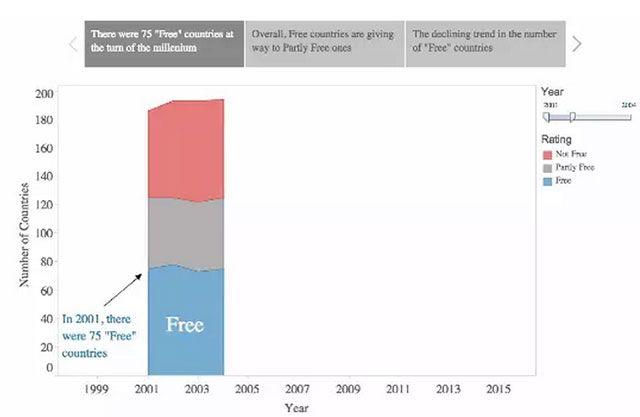 """对比2001年,有多少国家在2013年被划分为""""自由""""呢?事实证明随着时间变化,这个数字在急剧下降。我们可以通过数据将这种变化变得可视化,然后再解释导致变化的原因。"""