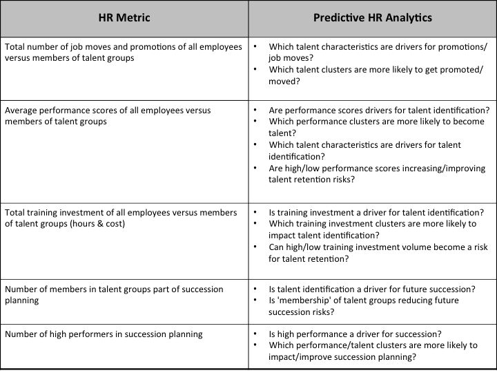 43 Best Hr & Workforce Analytics Images On Pinterest | Human